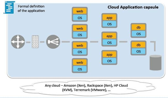 The concept behind the cloud application hypervisor