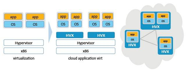 Block diagram of the HVX nested hypervisor for clouds