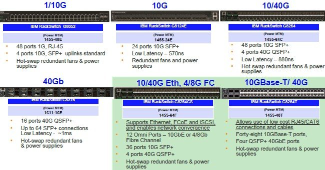 IBM's family of RackSwitches certified for Power Systems servers