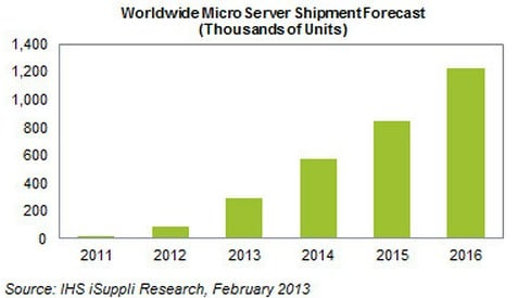 Microserver ships are expected to grow by a factor of 50 between 2011 and 2016