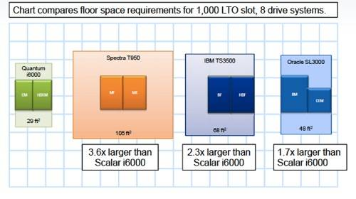 Scalar i6000 floor plan and competition