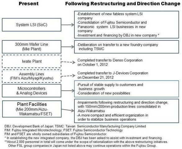 The Fujitsu restructuring plan
