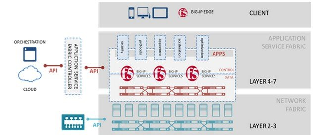 The F5 Networks SDN strategy before LineRate Systems was snapped up