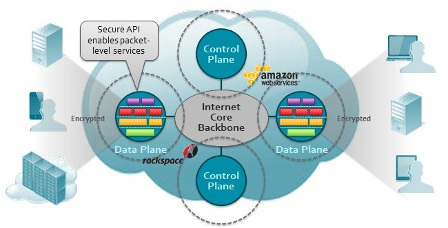 Conceptual view of the Pertino cloud network engine