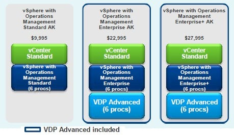 VMware has a softer bundle, called an Acceleration Kit, that bundles various tools with vSphere