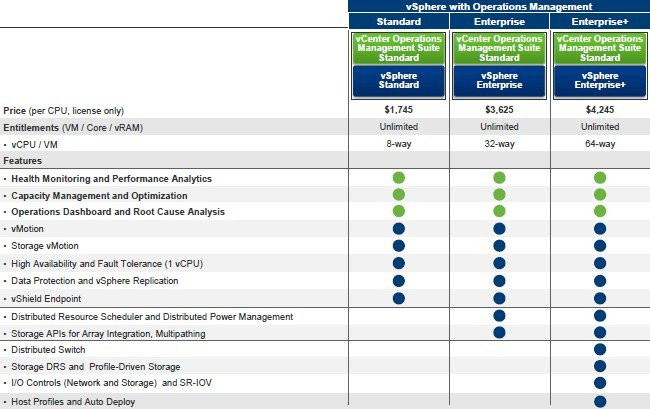 VMware is bundling portions of vCenter Operations Management into the vSphere server virtualization stack