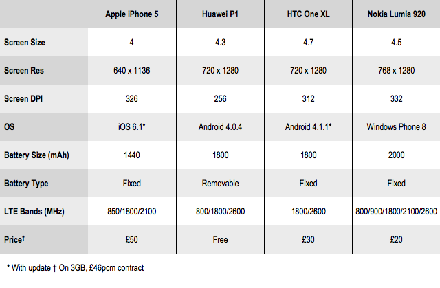 Phone comparison table 1