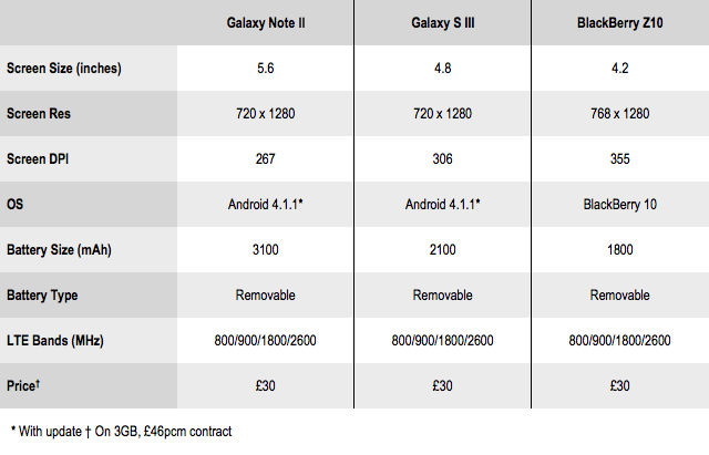 Phone comparison table 2