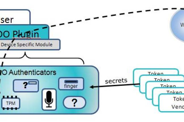 The FIDO Alliance's diagram explaining how its authentication scheme works
