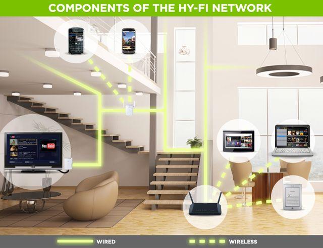Qualcomm Atheros hybrid network