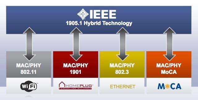 IEEE 1905.1 structure