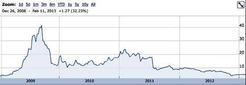 STEC shareprice