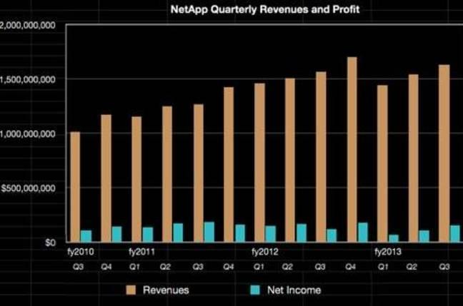 NetApp quarterly revenues to Q3 fy2013
