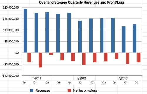 Overland Storage quarterly results to Q2 fy2013