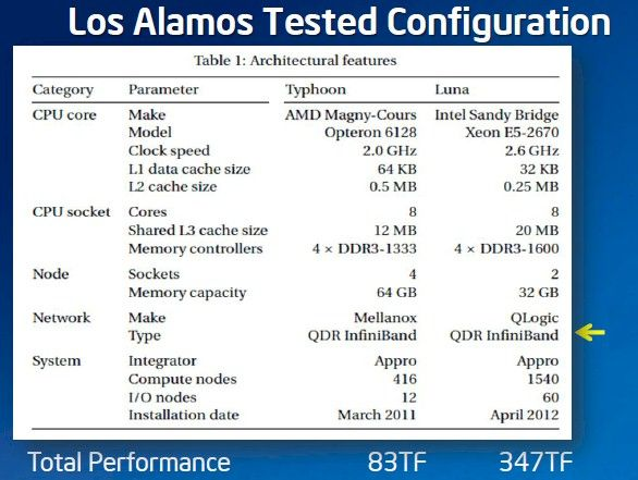 Los Alamos pits the Typhoon Opteron/SwitchX cluster against the Luna Xeon/True Scale cluster