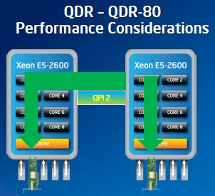 Intel's QDR-80 gives each socket its own QDR InfiniBand adapter
