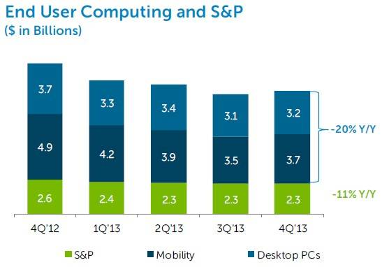 Dell's PC and related software and peripheral sales have waned