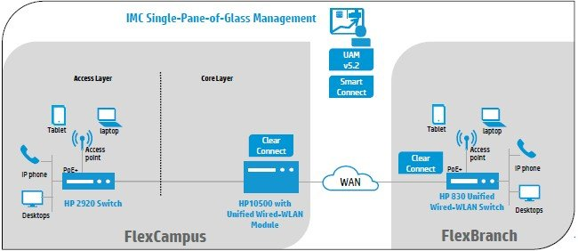 What a wired-wireless SDN deployment looks like to HP