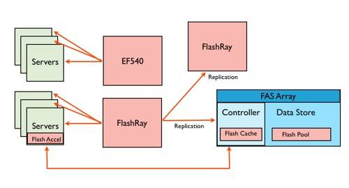 NetApp Flash Ray