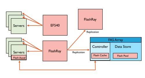 NetApp Flash Ray