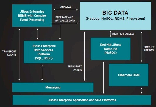 Red Hat has BIG Big Data plans, but won't roll its own Hadoop • The