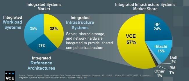 How Gartner diced and sliced the 'integrated systems' market in 2012