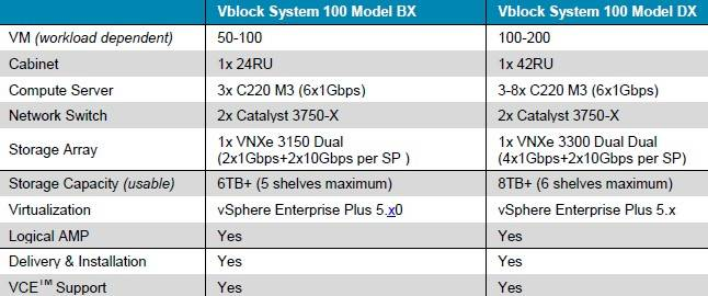 Specifications of the VCE Vblock 100 systems