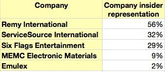 Emulex Insider holdings