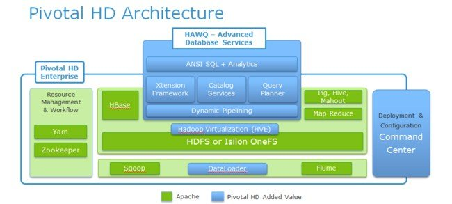 The Pivotal HD Hadoop stack