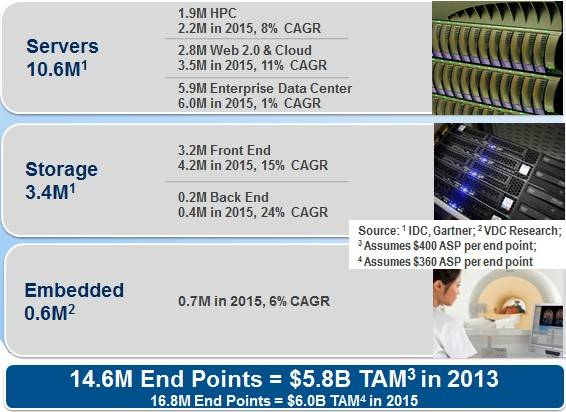 How Mellanox sees its market opportunities