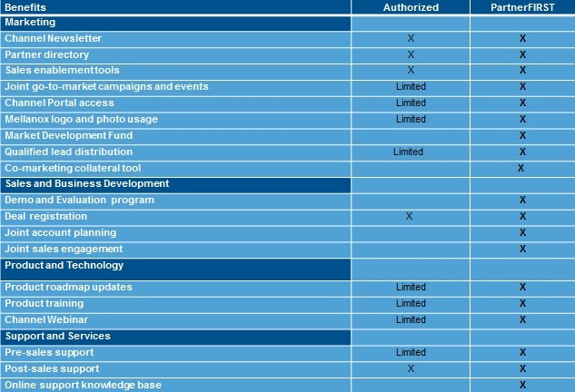 How the bennies stack up for Authorized and PartnerFirst partners at Mellanox