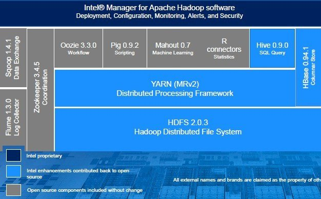 How Intel is building its Hadoop stack