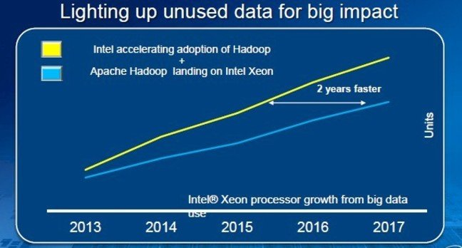 Intel thinks it can accelerate big data-related Xeon sales by doing its own Hadoop