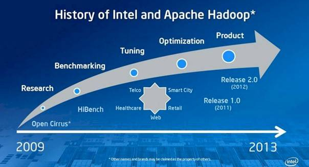 Intel has been gradually moving towards a formal Hadoop distro for years