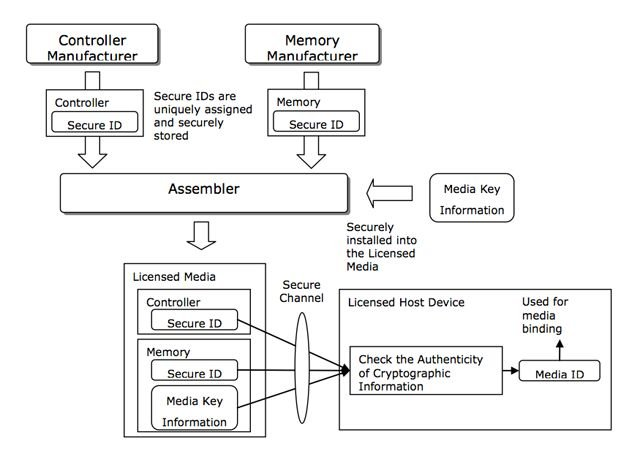SeeQVault card security layers