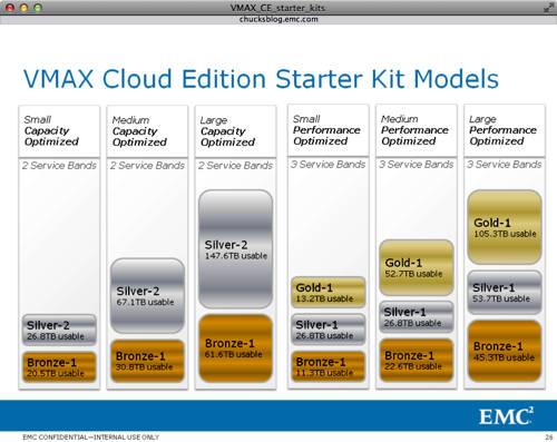 VMAX CE storage clases