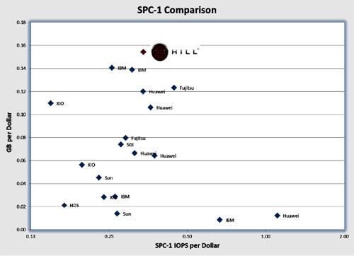 Dot Hill SPC-1 presentation