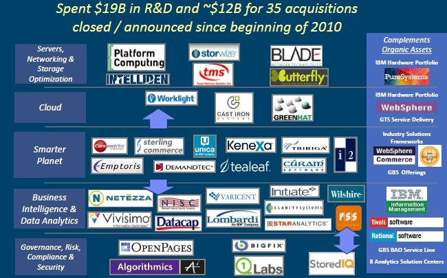 IBM has focused its 35 acquisitions since 2010 in five key areas