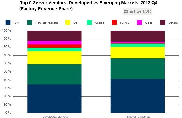 IBM, Hewlett-Packard, and Others have slightly higher share of the server pie in emerging markets