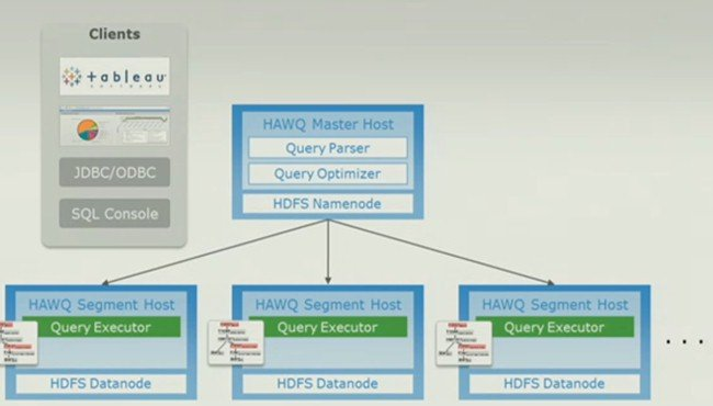 The query executor uses the HDFS NameNode to pass work to Hawq database segments
