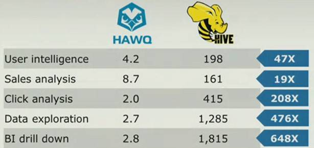 How Hawq stacks up to Hive on a 60-node cluster doing various queries