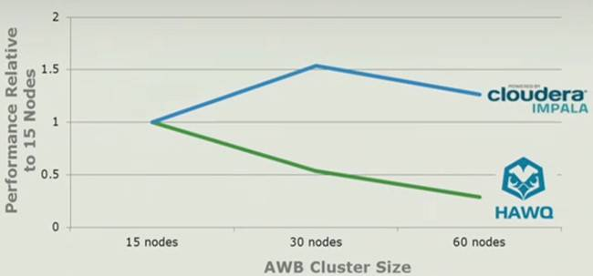 EMC says that its Hawq database for HDFS will scale better than Cloudera's Impala