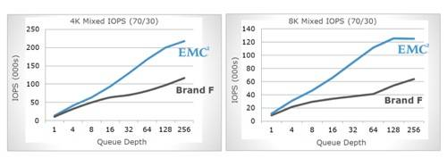 XtremSF 2200 and Fusion-io IOPS comparison