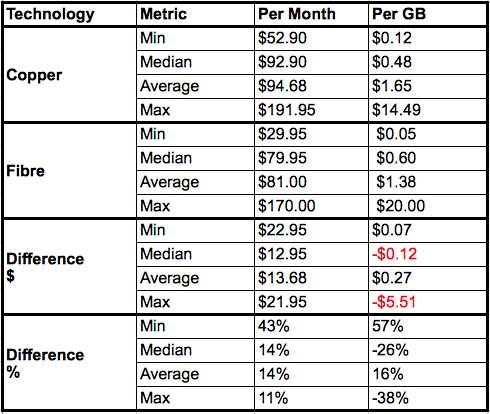 Table comparing DSL prices to fibre