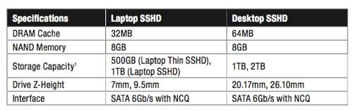 Seagate SSHD table