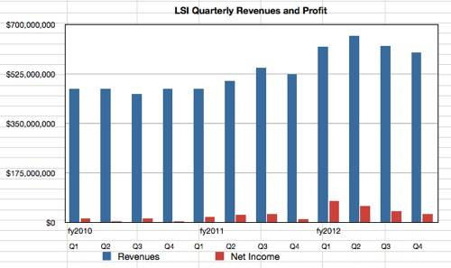 LSI's quarterly revenue and profit
