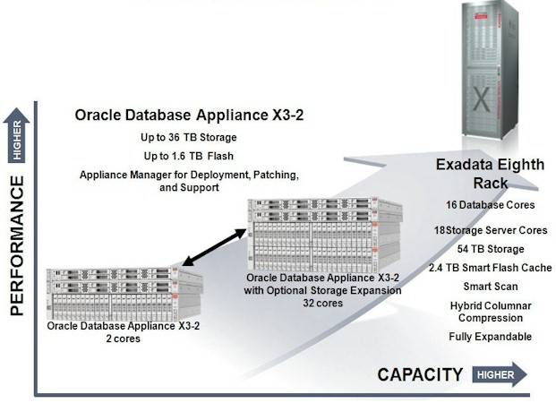 How Oracle positions the new Database Appliance X3-2