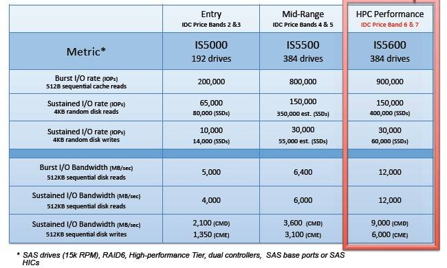 How the IS5600 stacks up against the IS5500