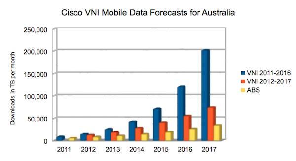Cisco VNI mobile data forecasts