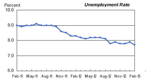 The unemployment rate ticked down a bit in February